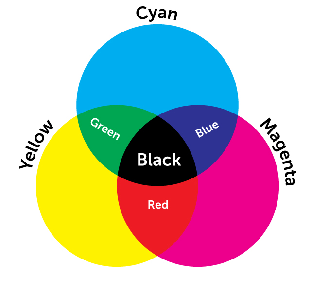 CMYK-color-overlapping