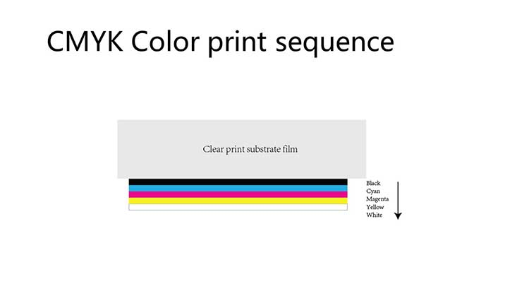 CMYK-color-print-sequence