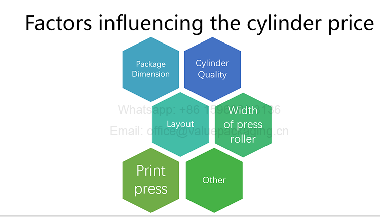 factors-that-enfluence-the-print-cylinder-price
