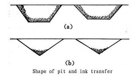 shape-of-engraved-cells-and -ink-transfer